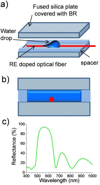 Nanostructured Functional Materials | Instituto de Ciencia de