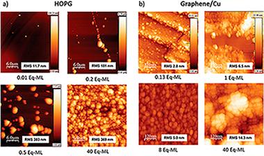 Nanostructured Functional Materials | Instituto de Ciencia