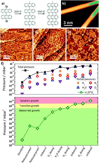 Resultado de imagen de heteroestructuras por capas delgadas y abarcan desde los óxidos magnéticos con estructuras derivadas de la perovskita hasta materiales conductores
