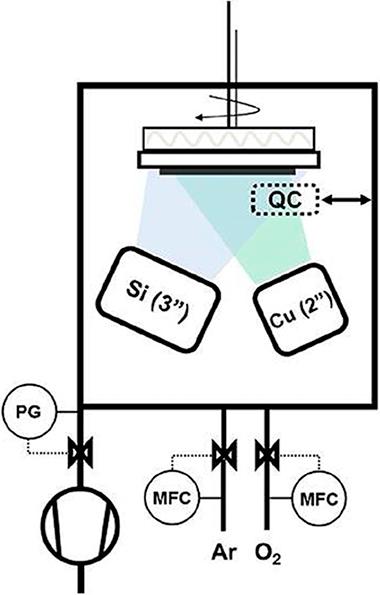 Materiales Funcionales Nanoestructurados | Instituto de